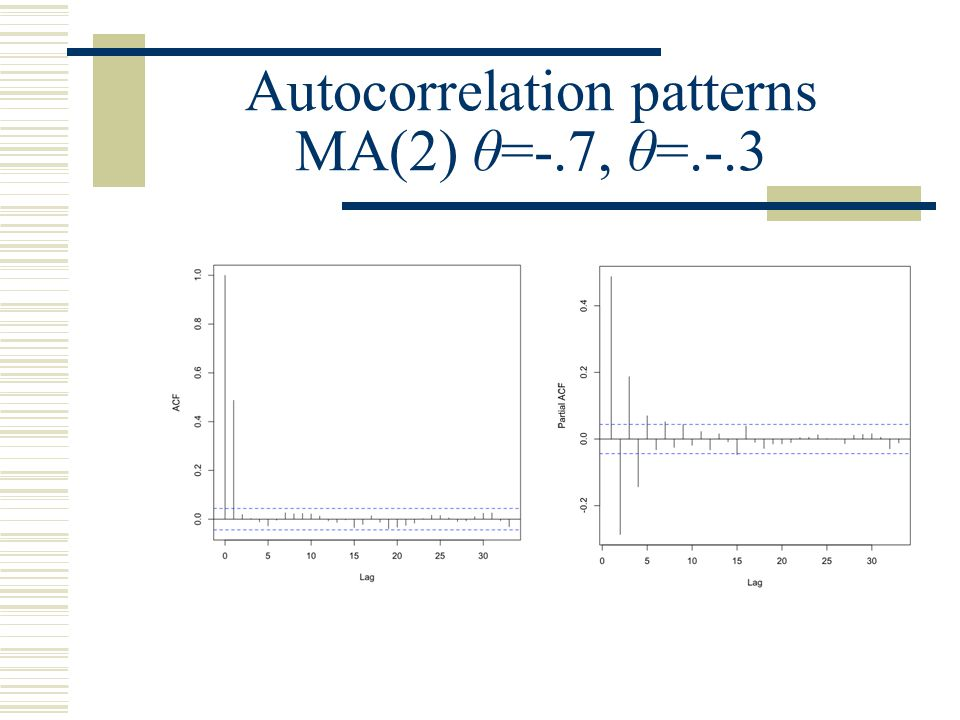 Autocorrelation patterns MA(2) θ=-.7, θ=.-.3