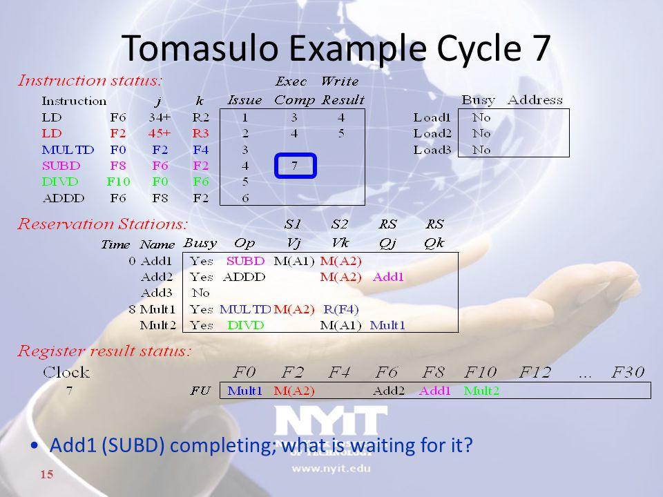 Tomasulo Example Cycle 7