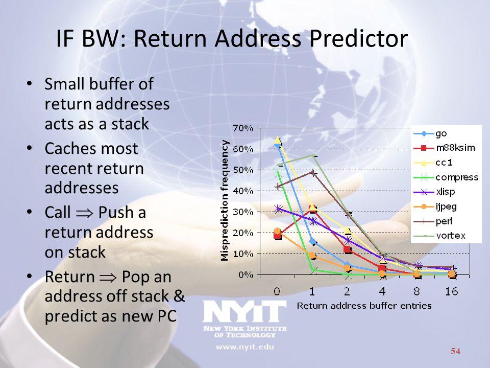 IF BW: Return Address Predictor