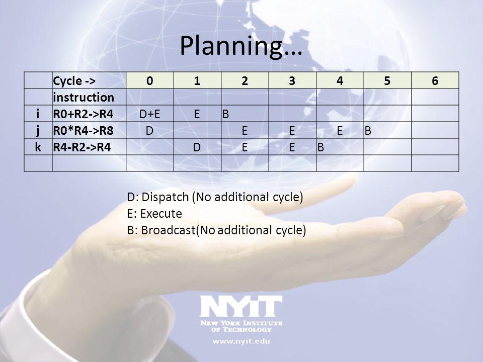 Planning… Cycle -> 1 2 3 4 5 6 instruction i R0+R2->R4 D+E E B j