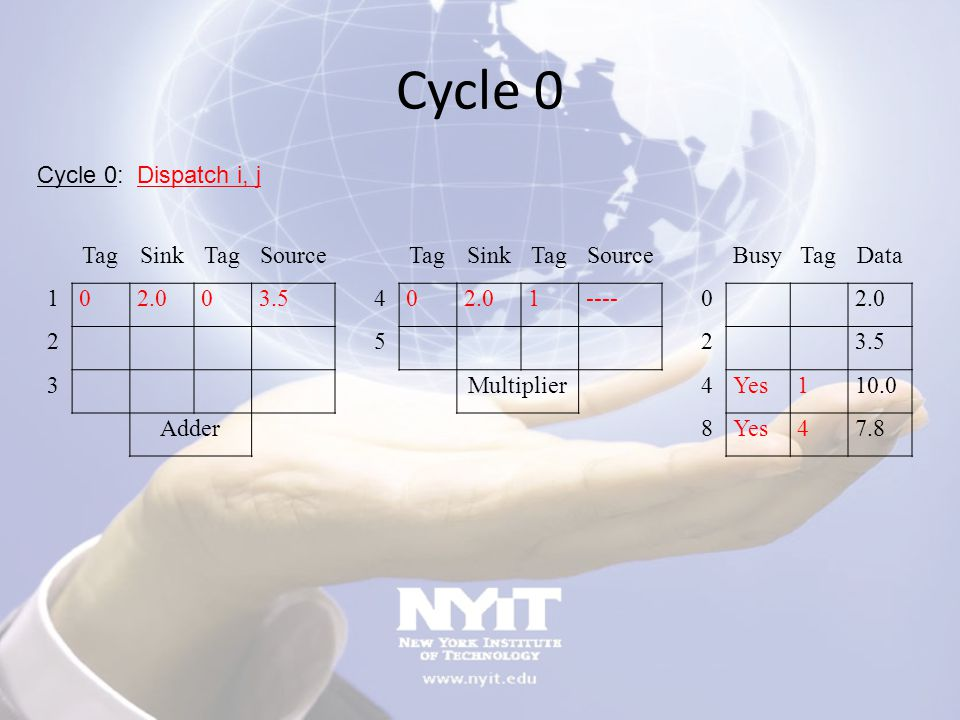Cycle 0 Cycle 0: Dispatch i, j Tag Sink Source Busy Data 1 2.0 3.5 4