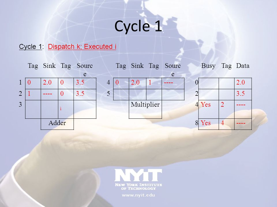 Cycle 1 Cycle 1: Dispatch k; Executed i Tag Sink Source Busy Data 1
