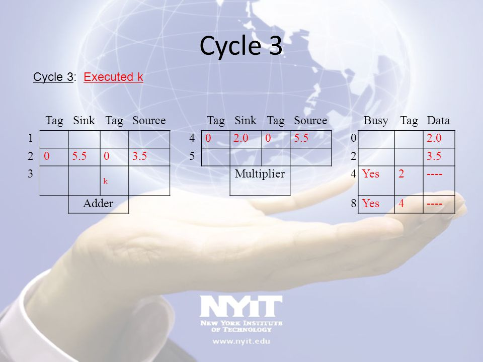 Cycle 3 Cycle 3: Executed k Tag Sink Source Busy Data 1 4 2.0 5.5 2