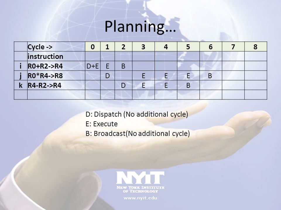 Planning… Cycle -> 1 2 3 4 5 6 7 8 instruction i R0+R2->R4 D+E E