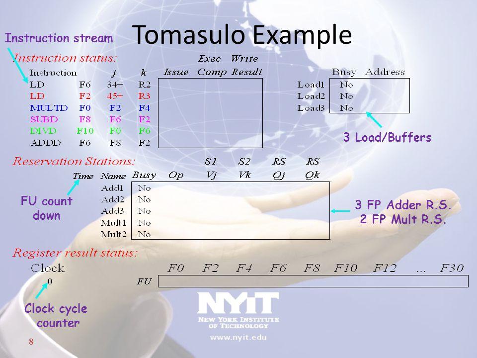 Tomasulo Example Instruction stream 3 Load/Buffers FU count