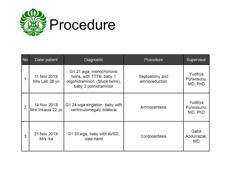 Procedure No Date/ patient Diagnostic Procedure Supervisor 1