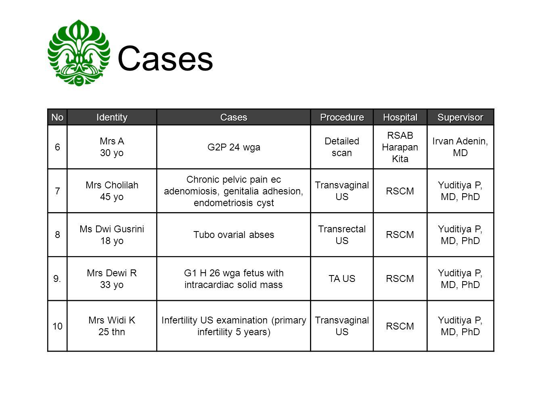 Cases No Identity Cases Procedure Hospital Supervisor 6 Mrs A 30 yo