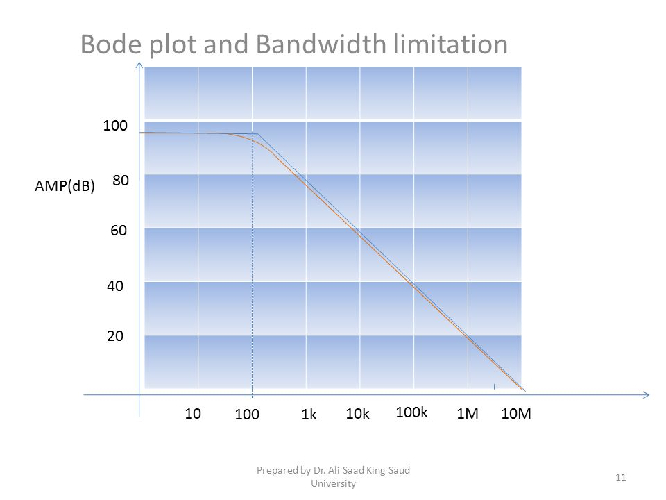 Bode plot and Bandwidth limitation
