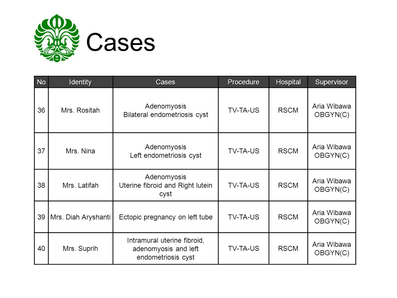 Cases No Identity Cases Procedure Hospital Supervisor 36 Mrs. Rositah