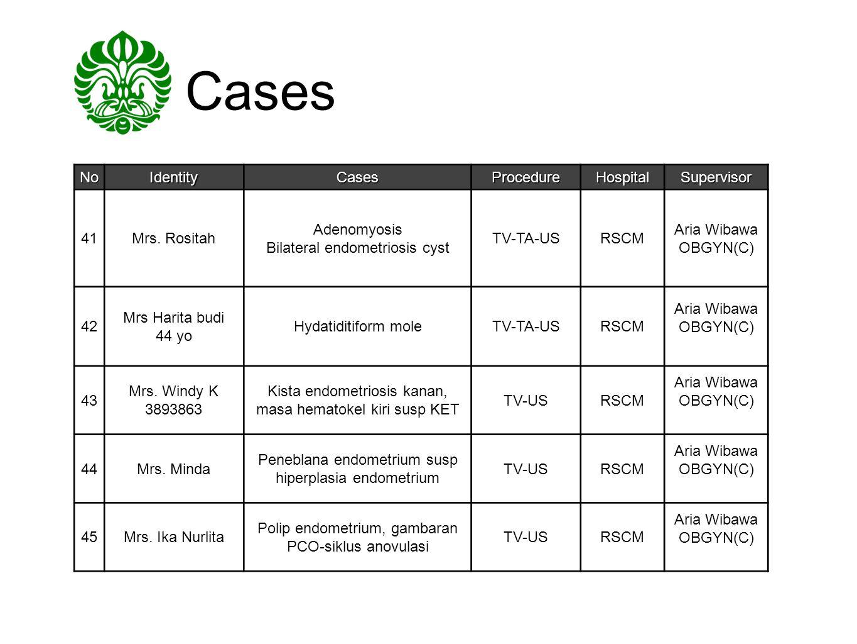 Cases No Identity Cases Procedure Hospital Supervisor 41 Mrs. Rositah