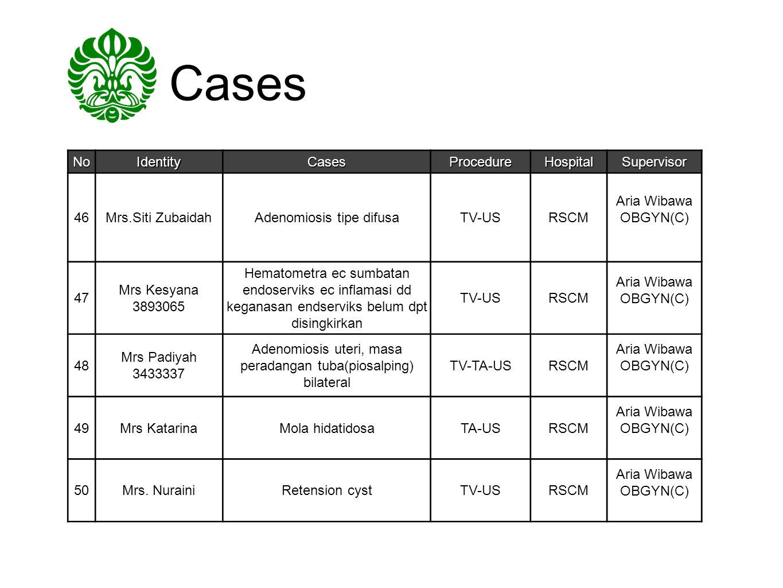 Cases No Identity Cases Procedure Hospital Supervisor 46
