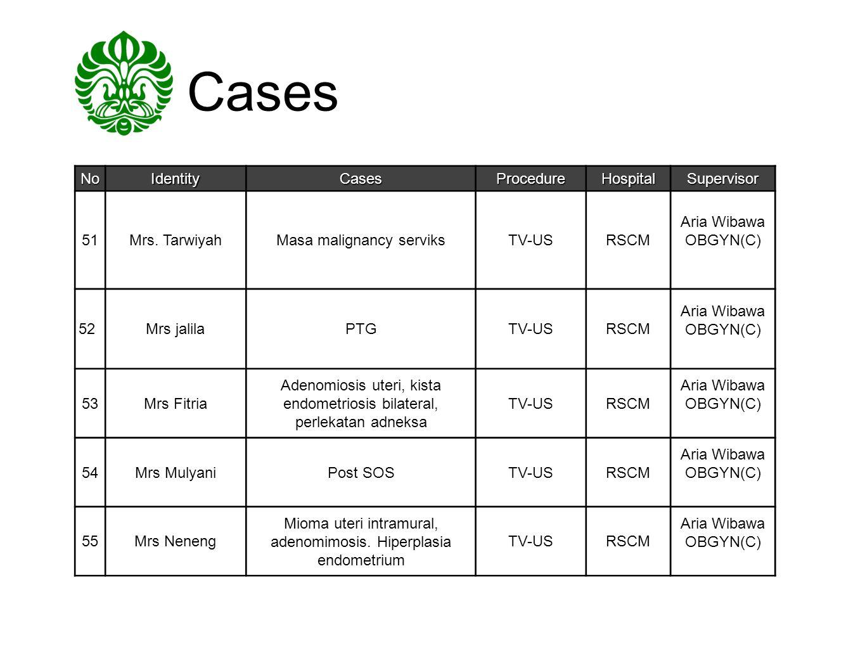 Cases No Identity Cases Procedure Hospital Supervisor 51 Mrs. Tarwiyah