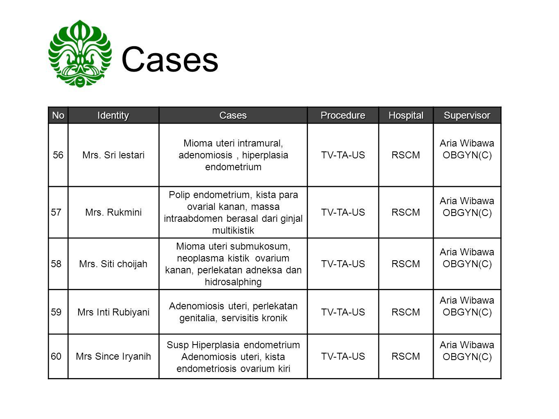 Cases No Identity Cases Procedure Hospital Supervisor 56