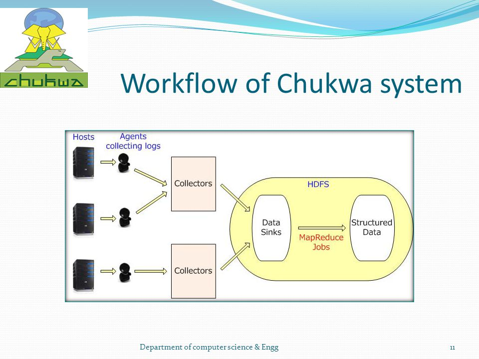 Workflow of Chukwa system