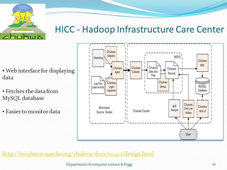 HICC - Hadoop Infrastructure Care Center