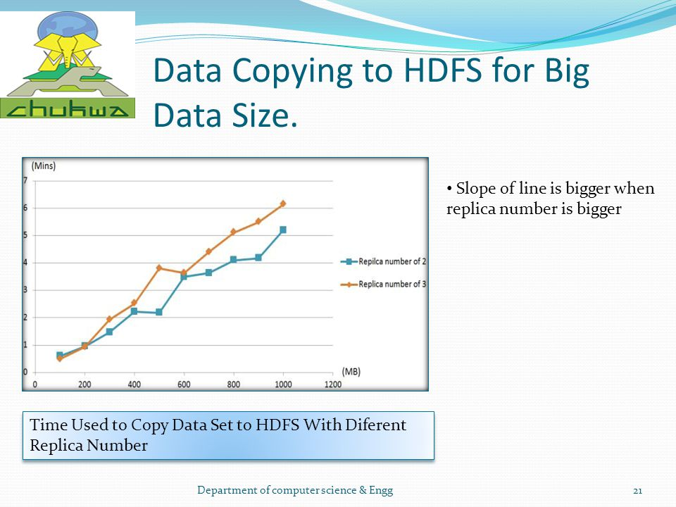 Data Copying to HDFS for Big Data Size.