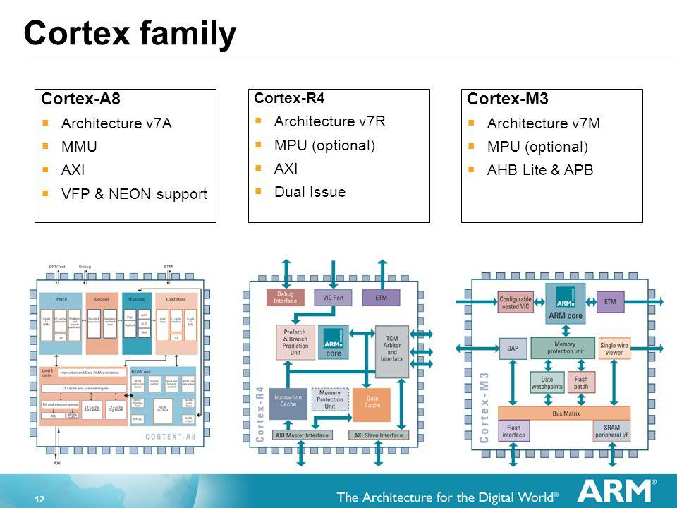 Cortex family Cortex-A8 Cortex-M3 Architecture v7A MMU AXI