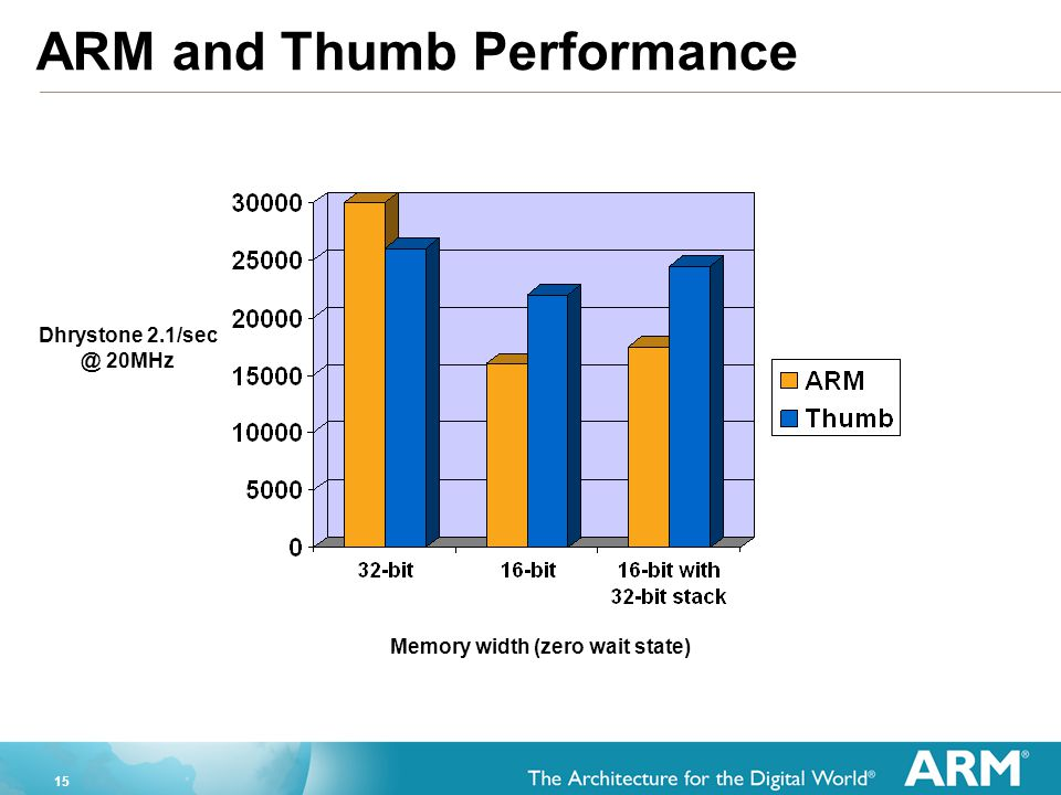 ARM and Thumb Performance