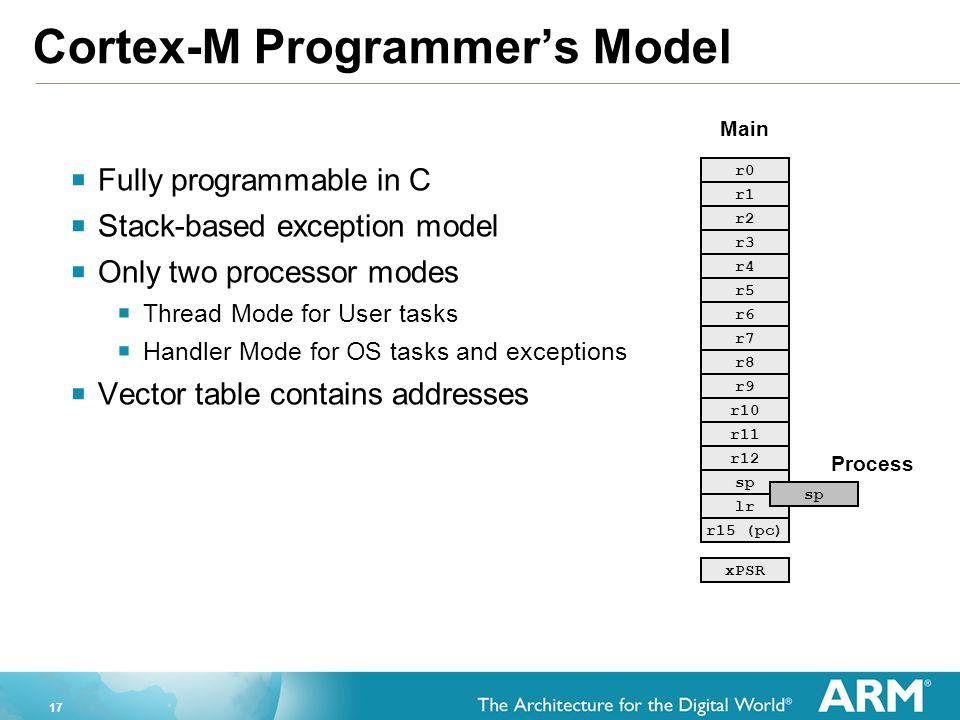 Cortex-M Programmer's Model