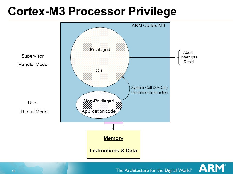 Cortex-M3 Processor Privilege