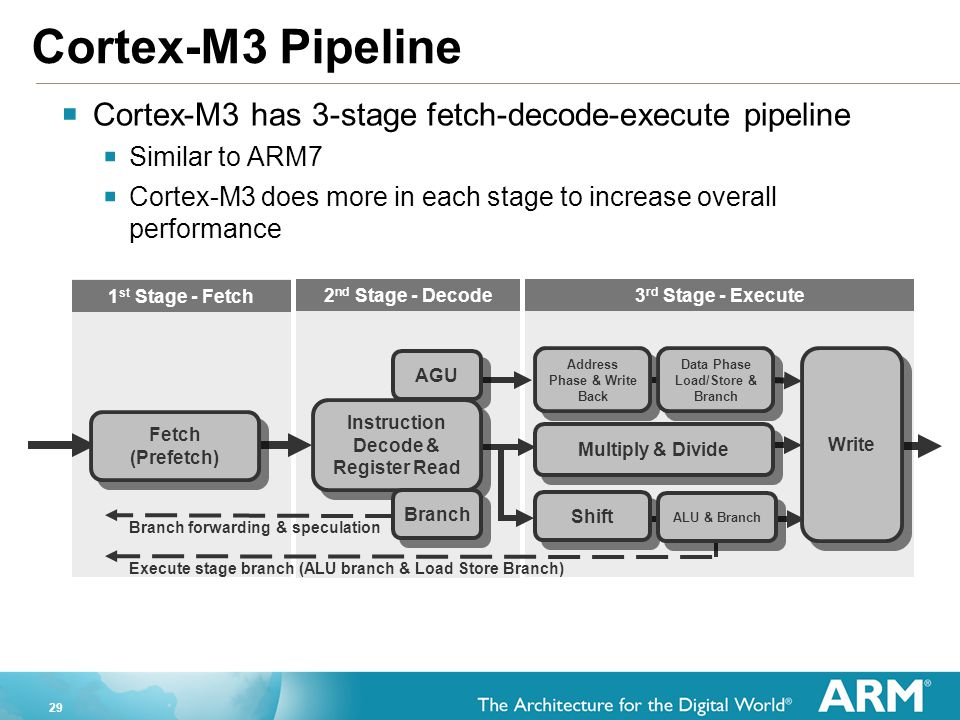 Cortex-M3 Pipeline Cortex-M3 has 3-stage fetch-decode-execute pipeline