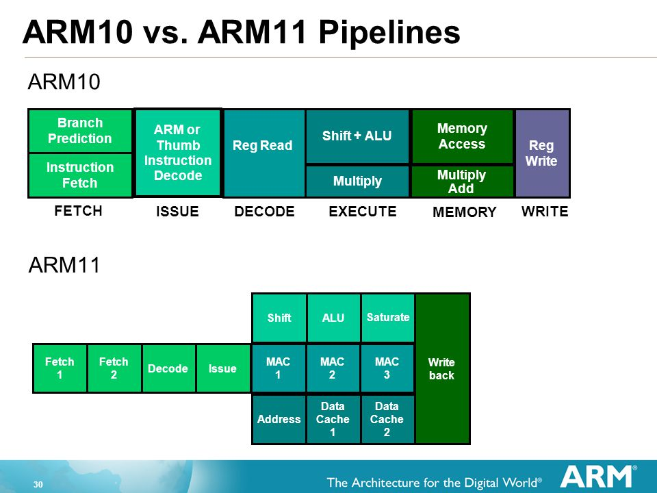 ARM10 vs. ARM11 Pipelines ARM10 ARM11 FETCH ISSUE DECODE EXECUTE