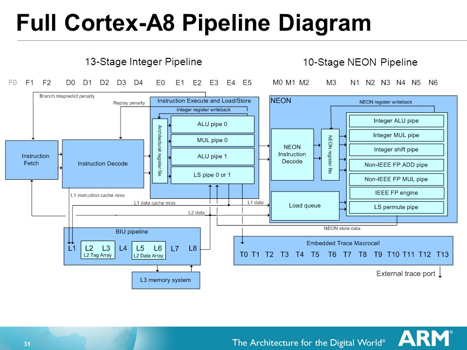 Full Cortex-A8 Pipeline Diagram