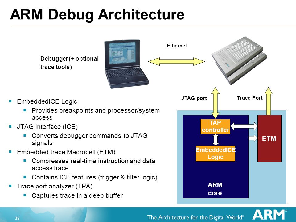 ARM Debug Architecture