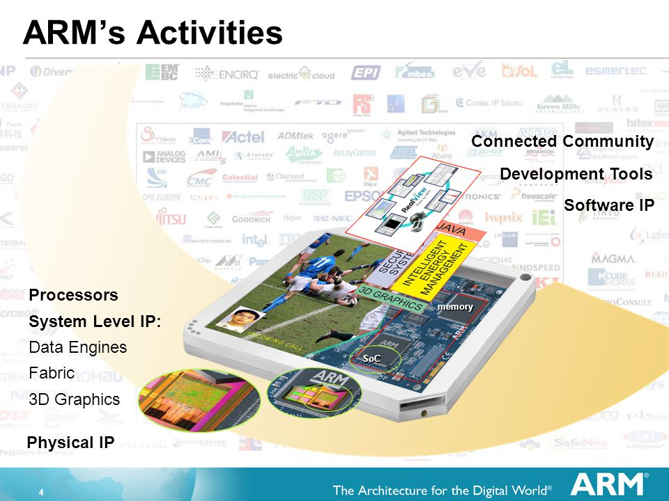ARM's Activities Connected Community Development Tools Software IP