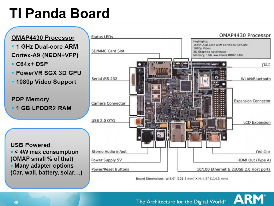 TI Panda Board OMAP4430 Processor