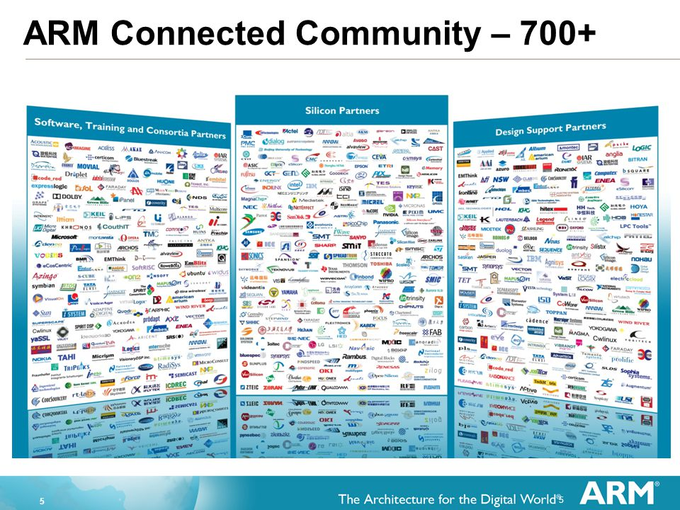 ARM Connected Community – 700+