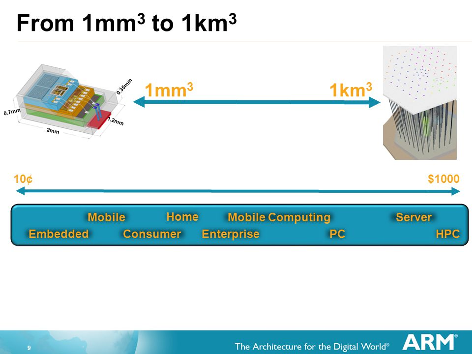 From 1mm3 to 1km3 1mm3 1km3 10¢ $1000 Mobile Embedded Consumer