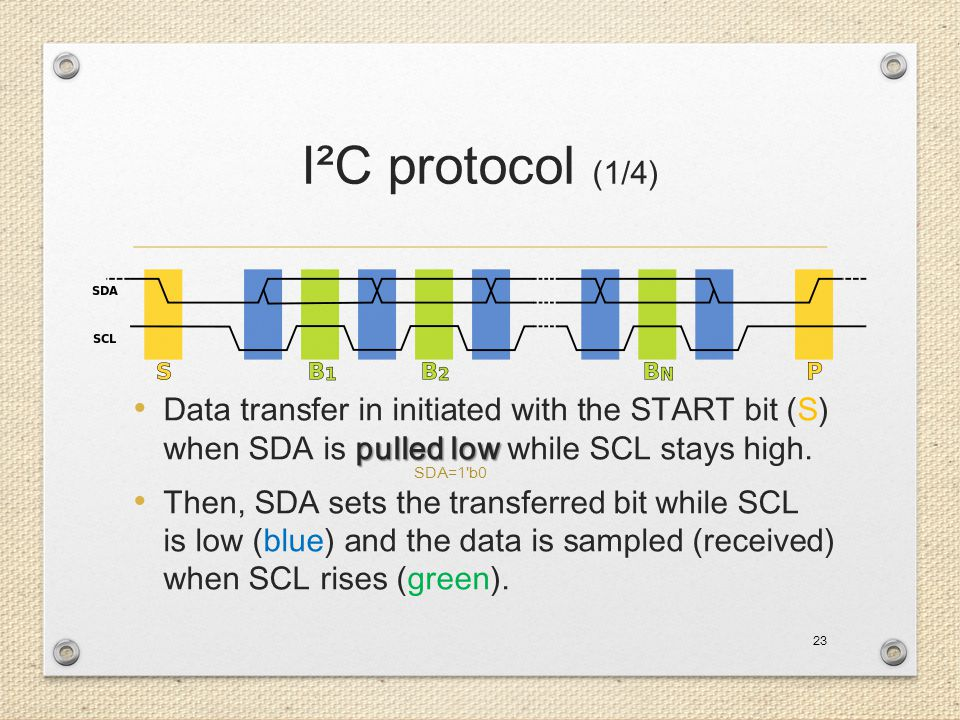 I²C protocol (1/4) Data transfer in initiated with the START bit (S) when SDA is pulled low while SCL stays high.