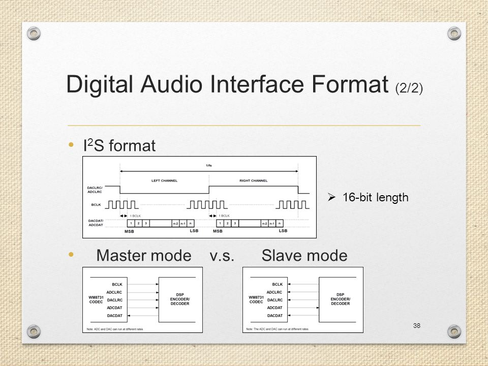 Digital Audio Interface Format (2/2)