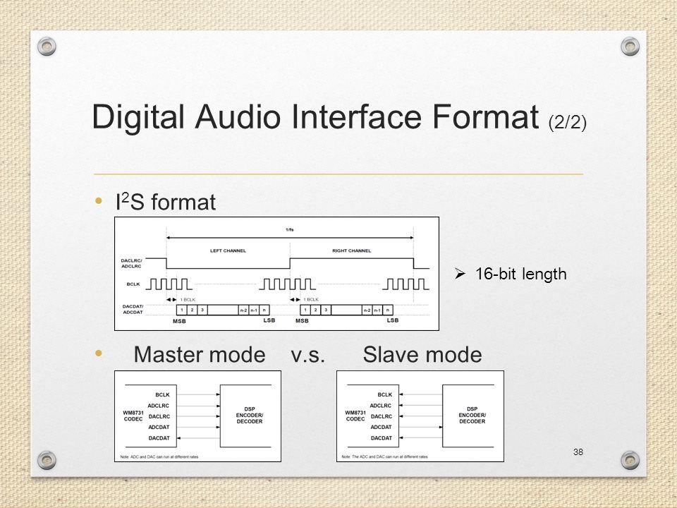 Digital Audio Interface Format (2/2)