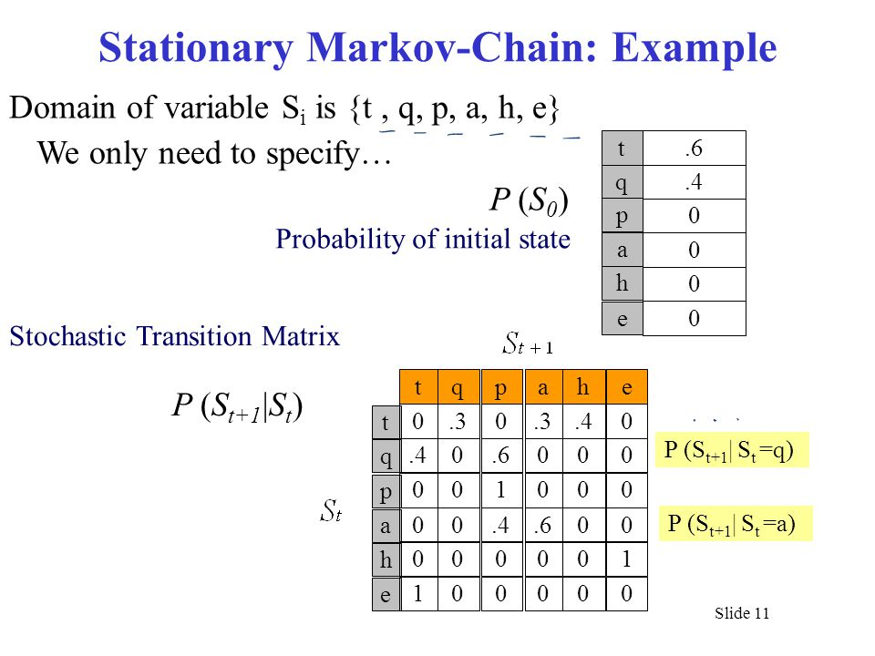 Stationary Markov-Chain: Example