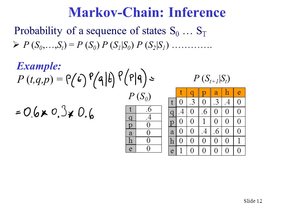Markov-Chain: Inference