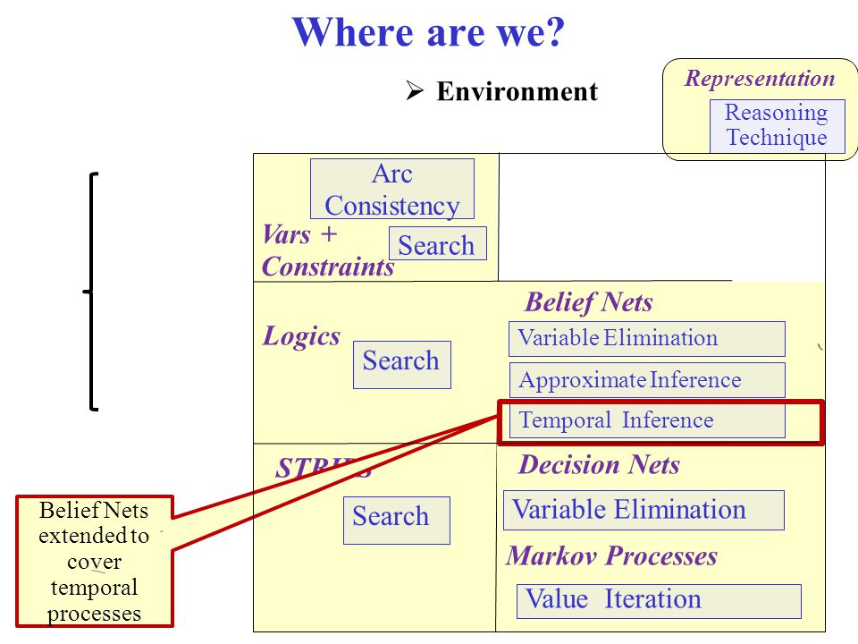 Where are we Environment Stochastic Deterministic Problem Type Arc