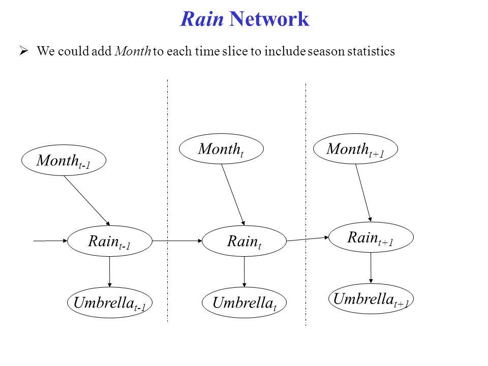 Rain Network Montht Montht+1 Montht-1 Raint+1 Raint-1 Raint