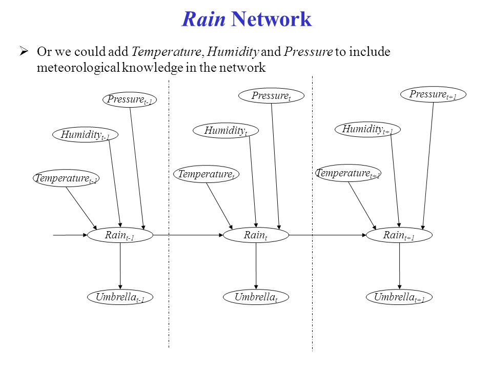 Rain Network Or we could add Temperature, Humidity and Pressure to include meteorological knowledge in the network.