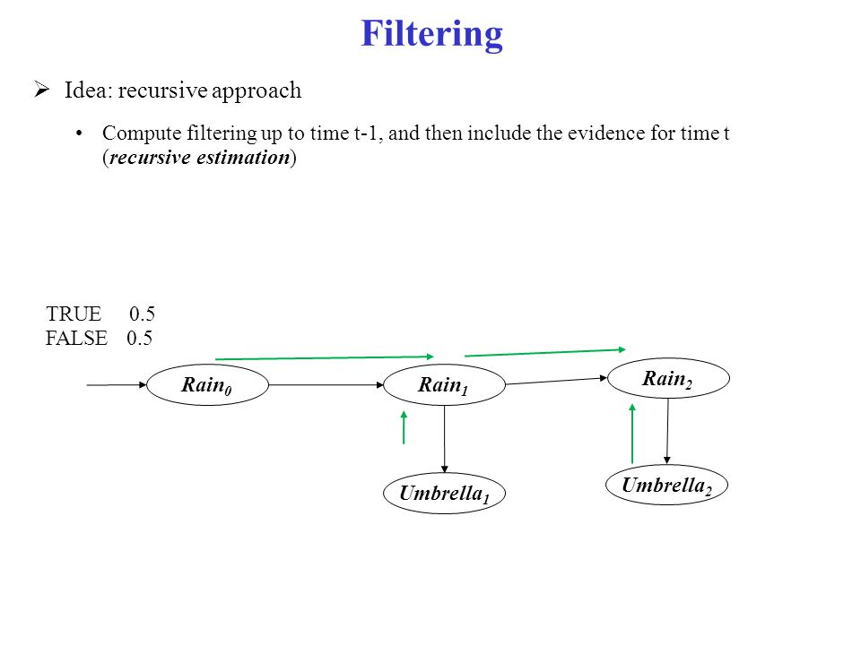 Filtering Idea: recursive approach