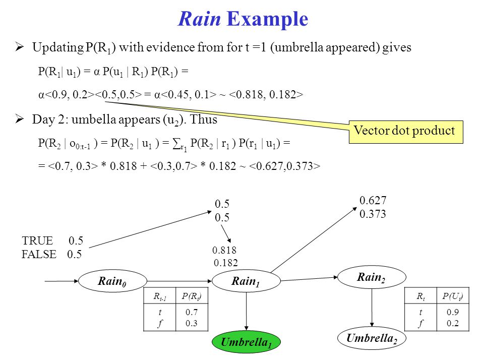 Rain Example Updating P(R1) with evidence from for t =1 (umbrella appeared) gives. P(R1| u1) = α P(u1 | R1) P(R1) =