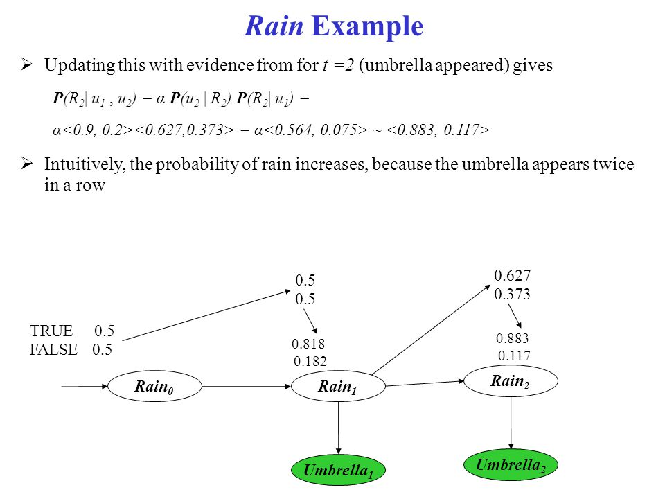 Rain Example Updating this with evidence from for t =2 (umbrella appeared) gives. P(R2| u1 , u2) = α P(u2 | R2) P(R2| u1) =