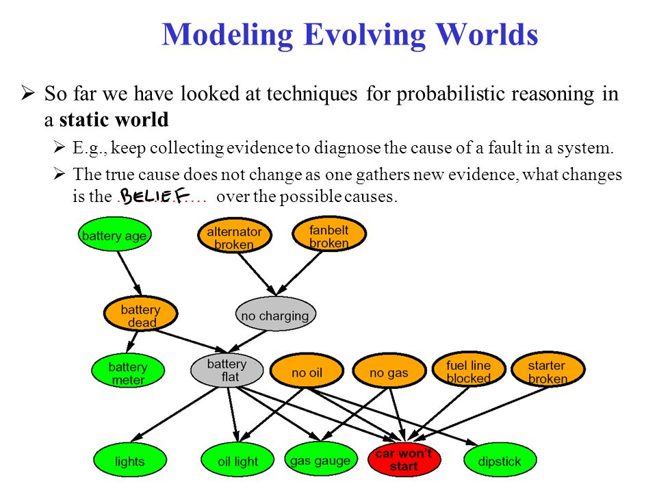 Modeling Evolving Worlds