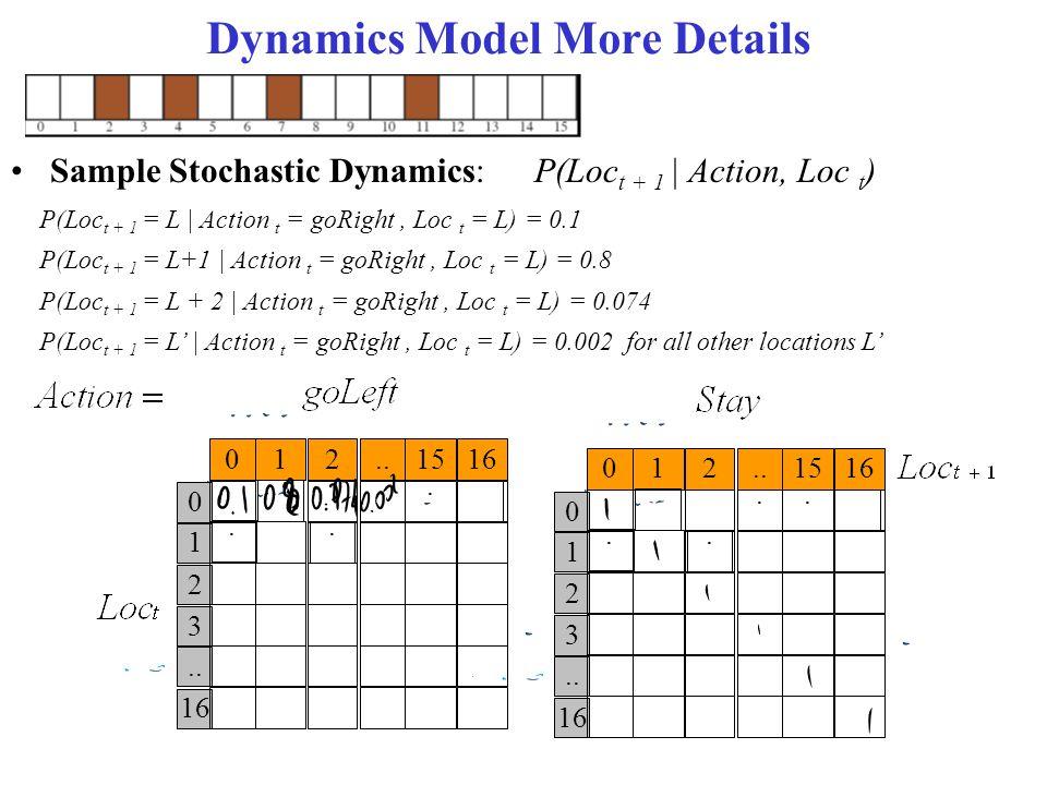 Dynamics Model More Details