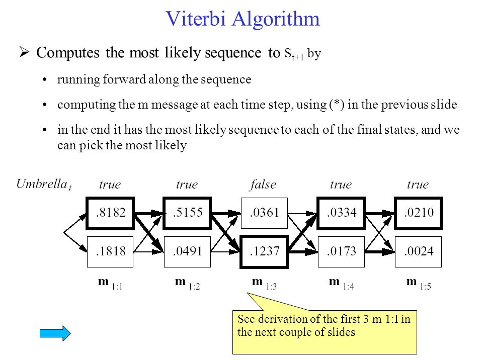 Viterbi Algorithm Computes the most likely sequence to St+1 by