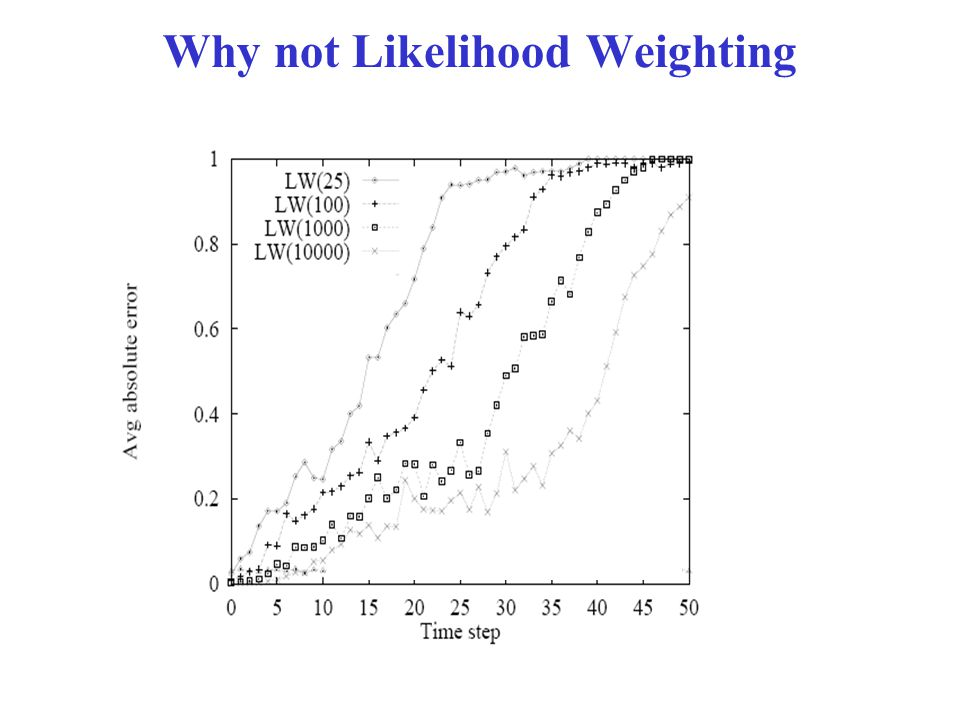 Why not Likelihood Weighting