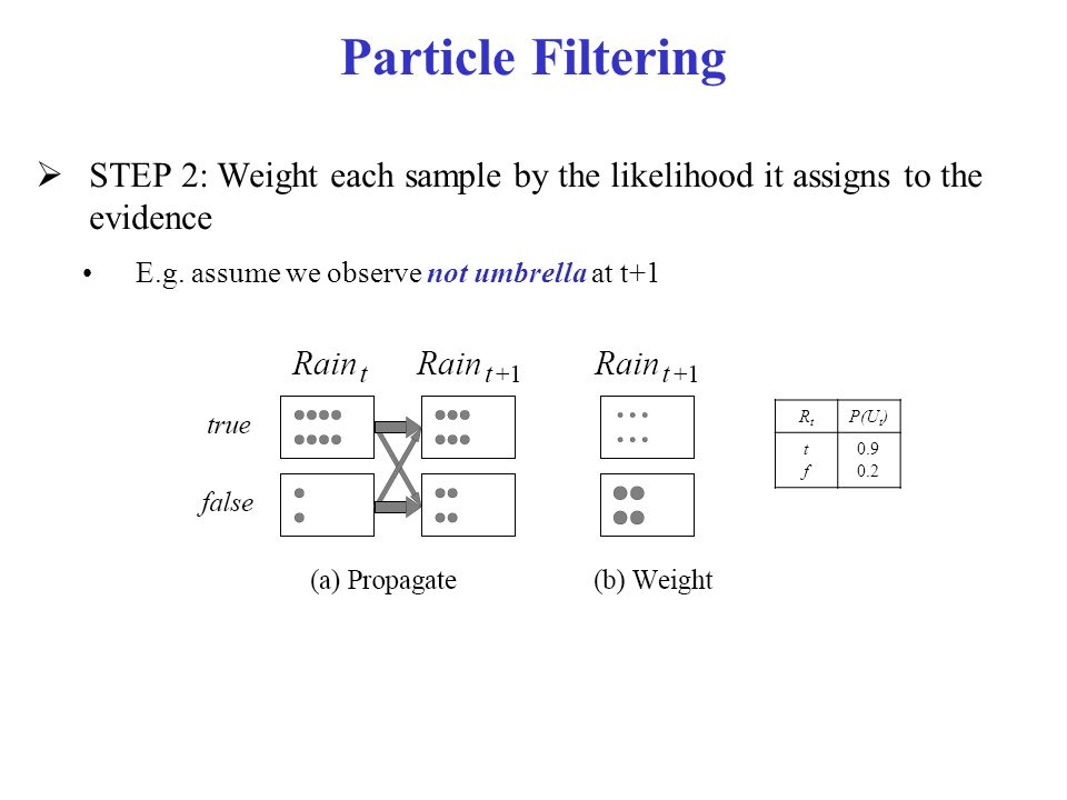 Particle Filtering STEP 2: Weight each sample by the likelihood it assigns to the evidence. E.g. assume we observe not umbrella at t+1.