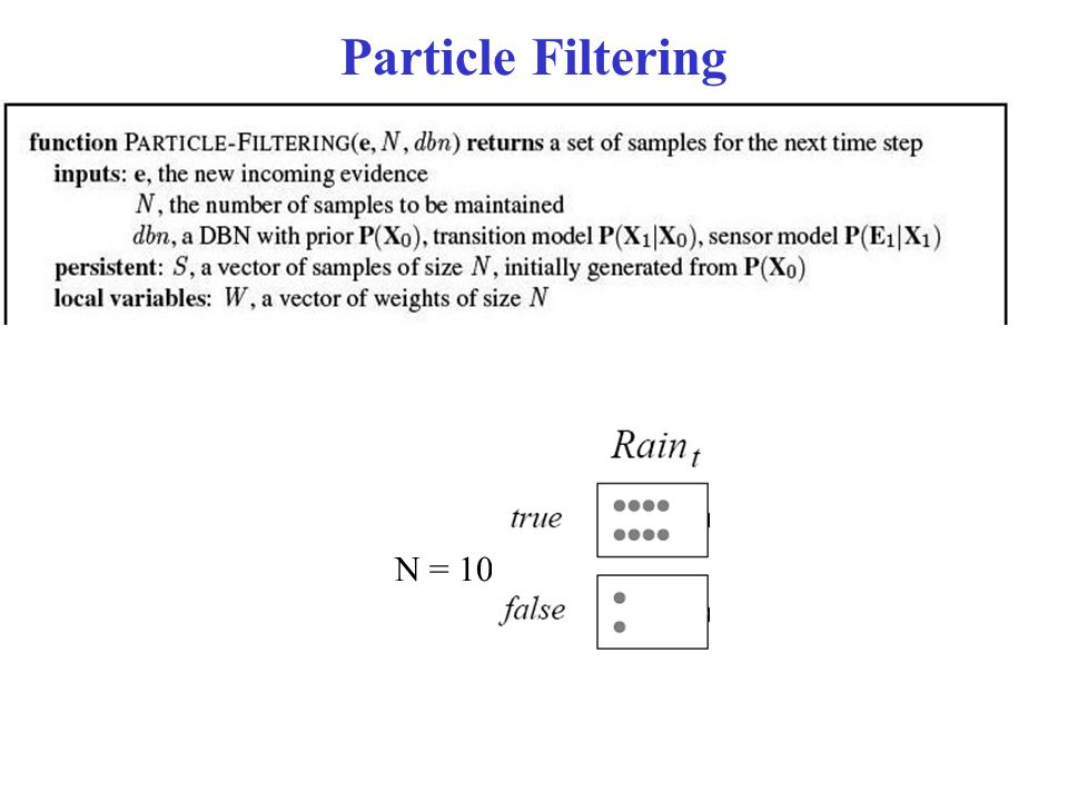 Particle Filtering N = 10