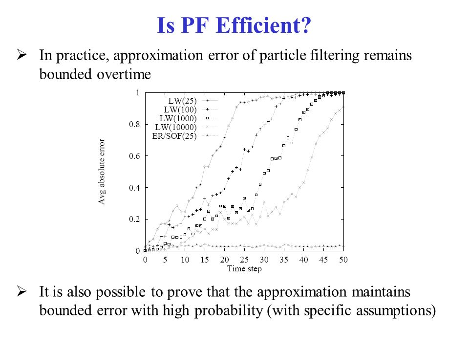 Is PF Efficient In practice, approximation error of particle filtering remains bounded overtime.